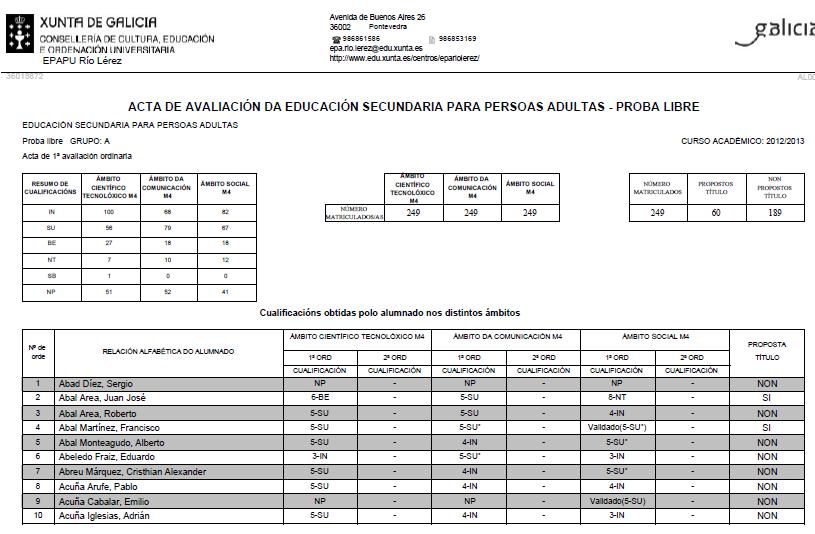 PROBAS LIBRES 2013: CUALIFICACIÓNS DEFINITIVAS tribunal Nº1 – EPA Río Lérez