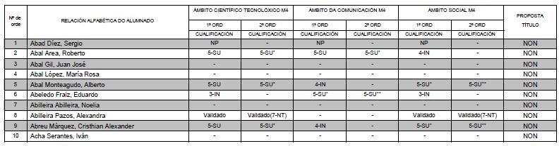 PROBAS LIBRES ESO SETEMBRO 2013: lista DEFINITIVA de admitidos (1º apelido desde A ata L)