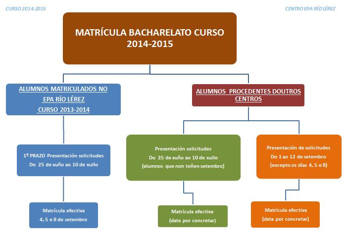 PERÍODOS SOLICITUDE DE MATRÍCULA BACHARELATO e ESA PRESENCIAL 2014-2015